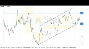 Евро-доллар. Прогноз ценовых колебаний с 27 июня по 1 июл