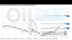 Natural Gas. NYMEX. Прогноз ценовых колебаний с 27 июня по 1 июля.