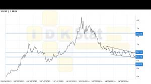 Доллар-рубль. Прогноз ценовых колебаний с 27 июня по 1 ию
