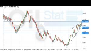 Прогноз ценовых колебаний с 18 по 22 июля. ПБТ-Сургут (инд