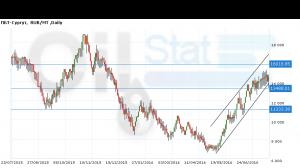 Прогноз ценовых колебаний с 25 по 30 июля. ПБТ-Сургут (инд