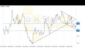 Прогноз ценовых колебаний с 18 по 22 июля. Евро-доллар. По