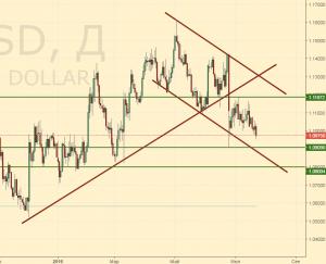 Евро-доллар. Прогноз ценовых колебаний с 25 по 30 июля. По
