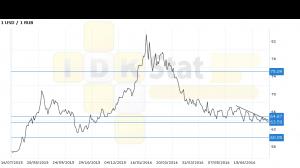 Прогноз ценовых колебаний с 18 по 22 июля. Доллар-рубль. П