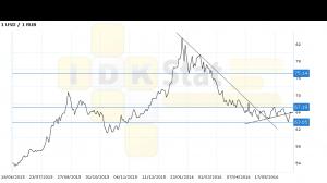 Доллар-рубль. Прогноз ценовых колебаний с 11 по 15 июля. П