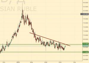 Доллар-рубль. Прогноз ценовых колебаний с 25 по 30 июля. П